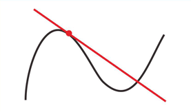 Tangent to a curve. The red line is tangential to the curve at the point marked by a red dot.